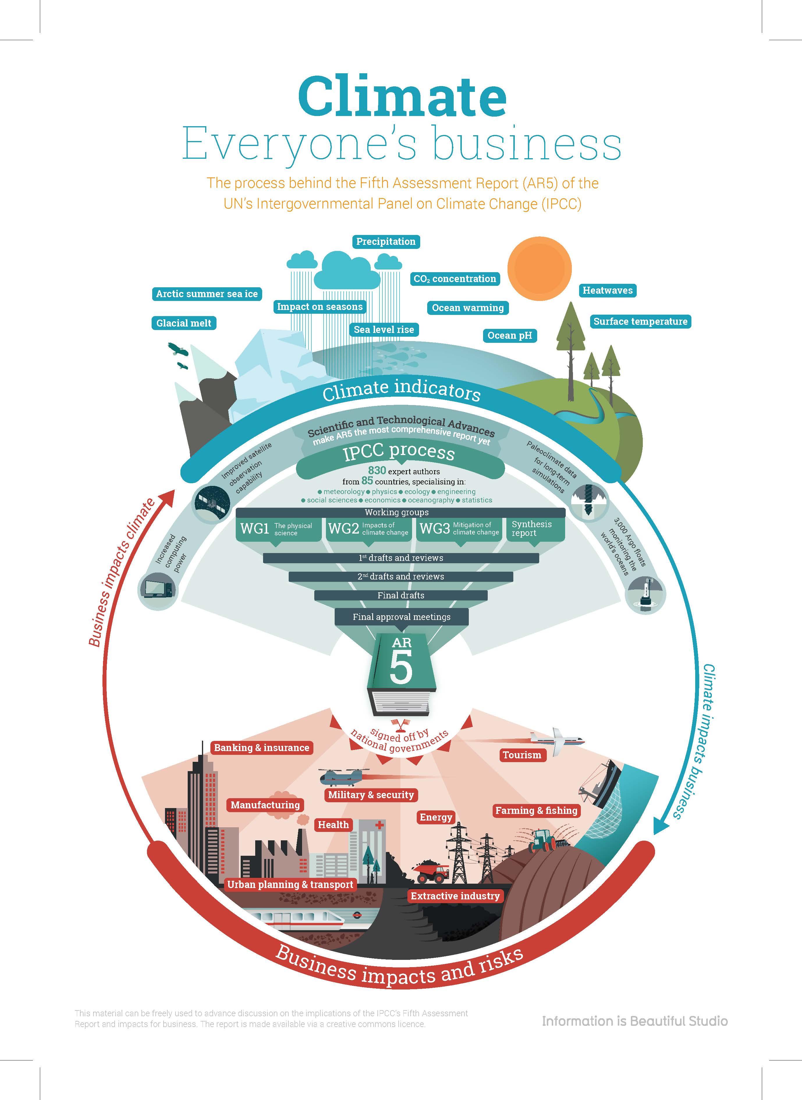 IPCC AR5 Overview Infographic PRINT EN