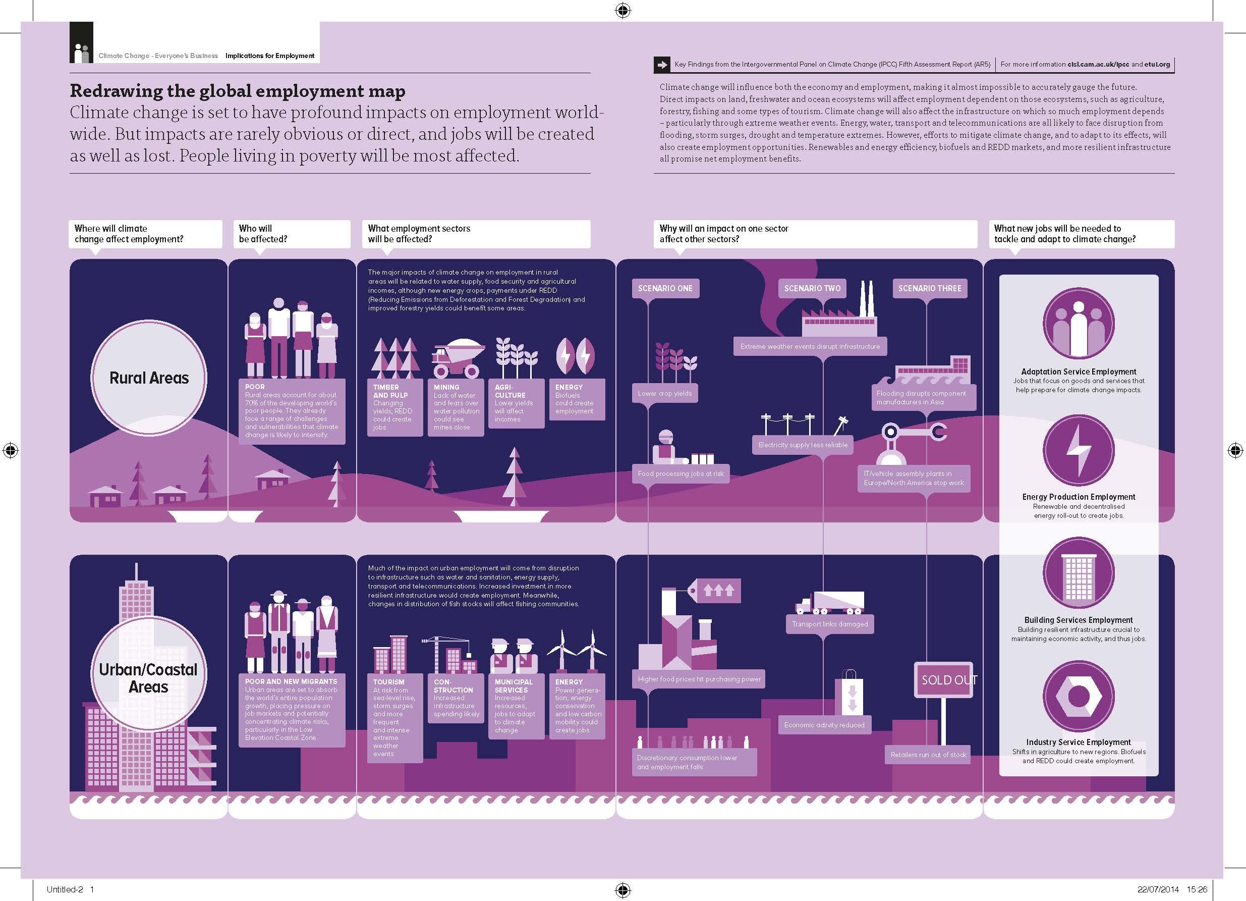 IPCC AR5_Employment_Infographic_PRINT_EN