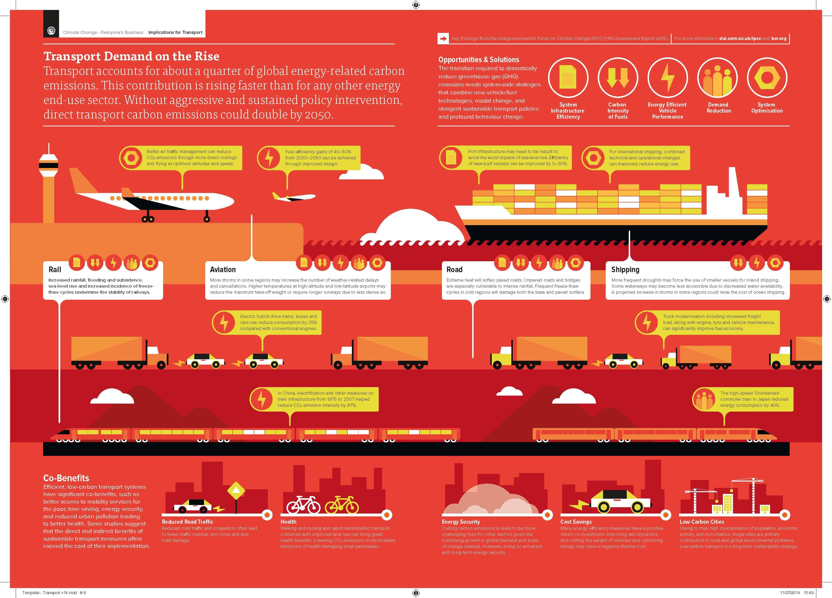 IPCC AR5_Transport_Infographic_PRINT_EN
