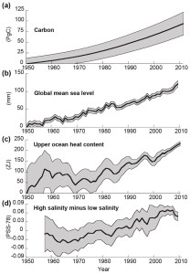 carbon production and sea rise