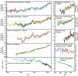 changing global climate samples