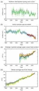 global warming samples