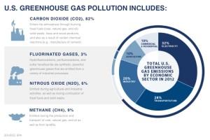 green house gas graph