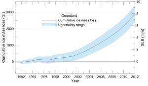greenland glaciers