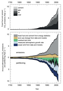 growth in CO2 production from fossil fuels
