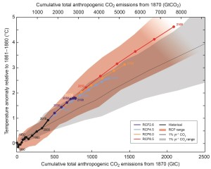 historic and projected CO2 emissions