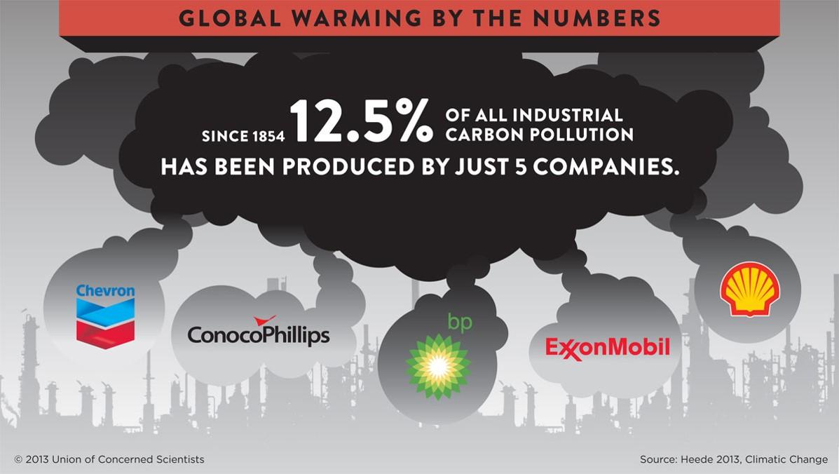 oil company warming