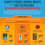 Climate Extremes, Regional Impacts, and the Case for Resilience