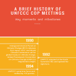 A Brief History of UNFCC COP Meetings