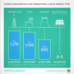 Water Consumption for Operational Use by Energy Type