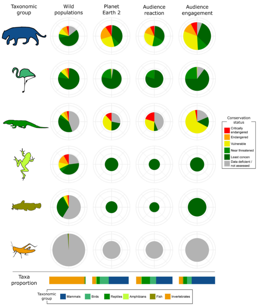 Taxonomic Group and IUCN Status